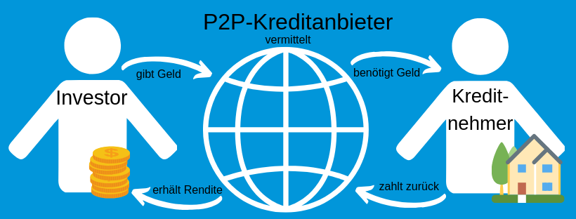 Funktionsweise P2P-Kredite